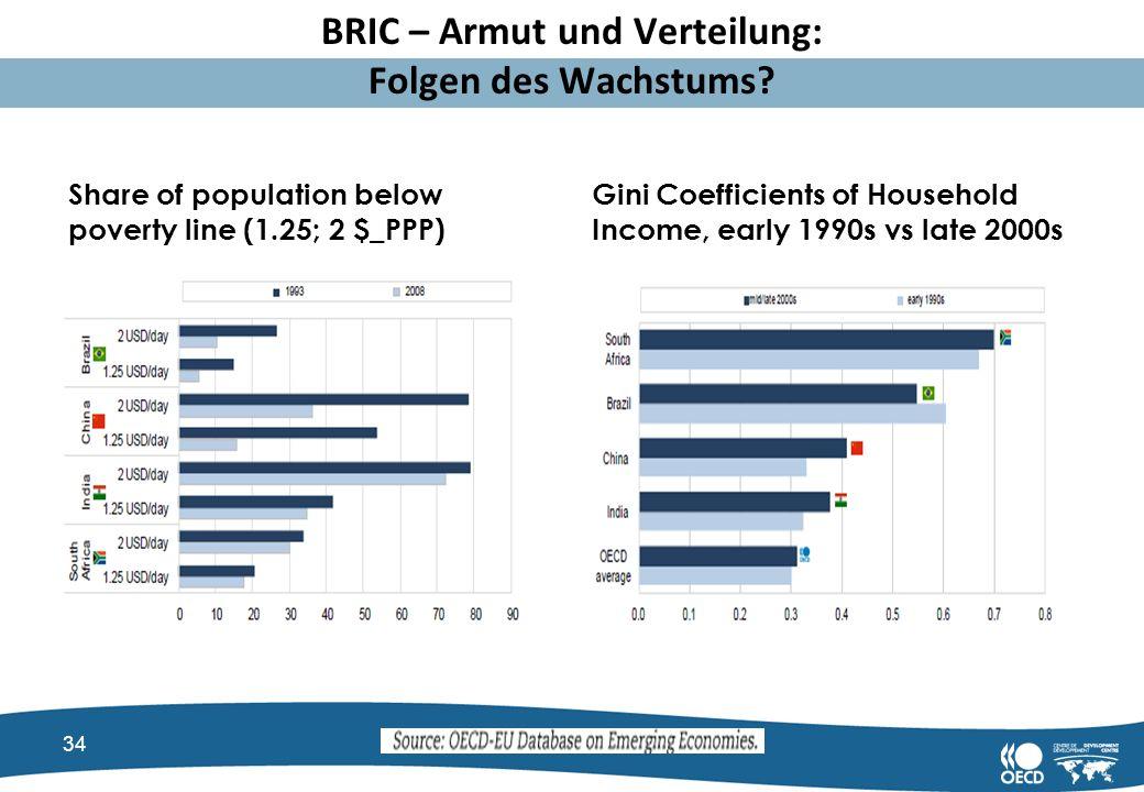 BRIC – Armut und Verteilung: Folgen des Wachstums