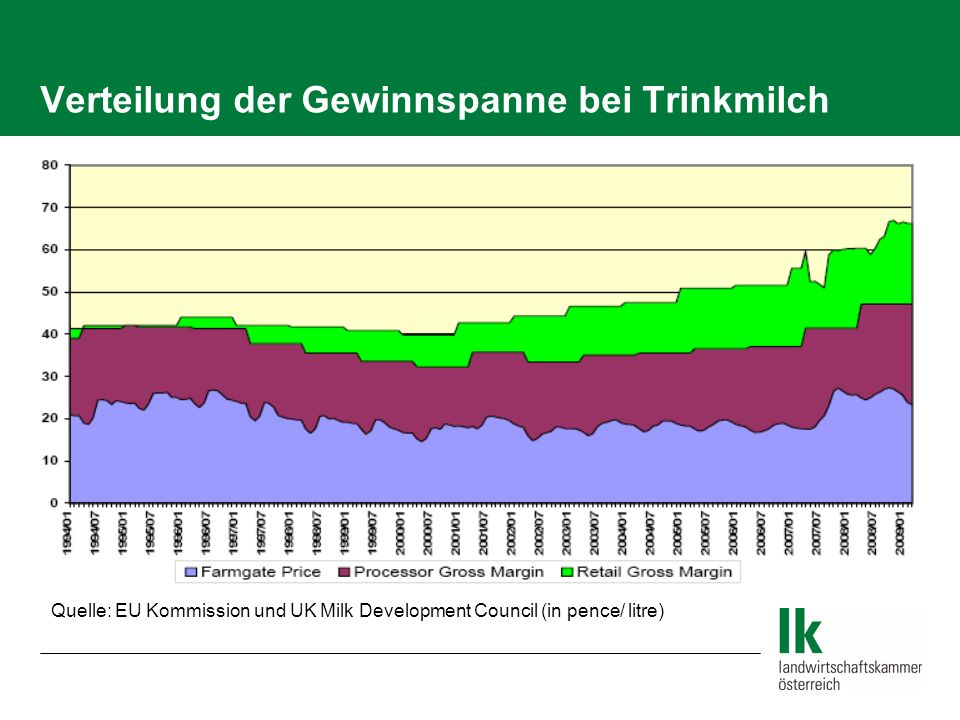 Verteilung der Gewinnspanne bei Trinkmilch