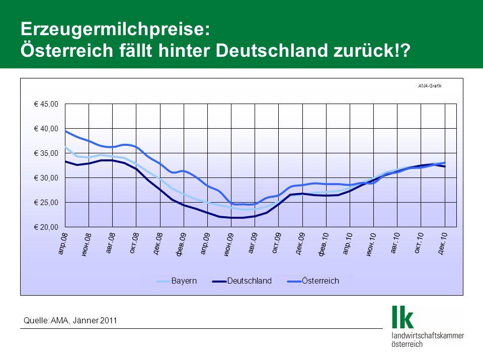 Erzeugermilchpreise: Österreich fällt hinter Deutschland zurück!