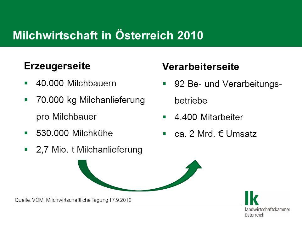 Milchwirtschaft in Österreich 2010