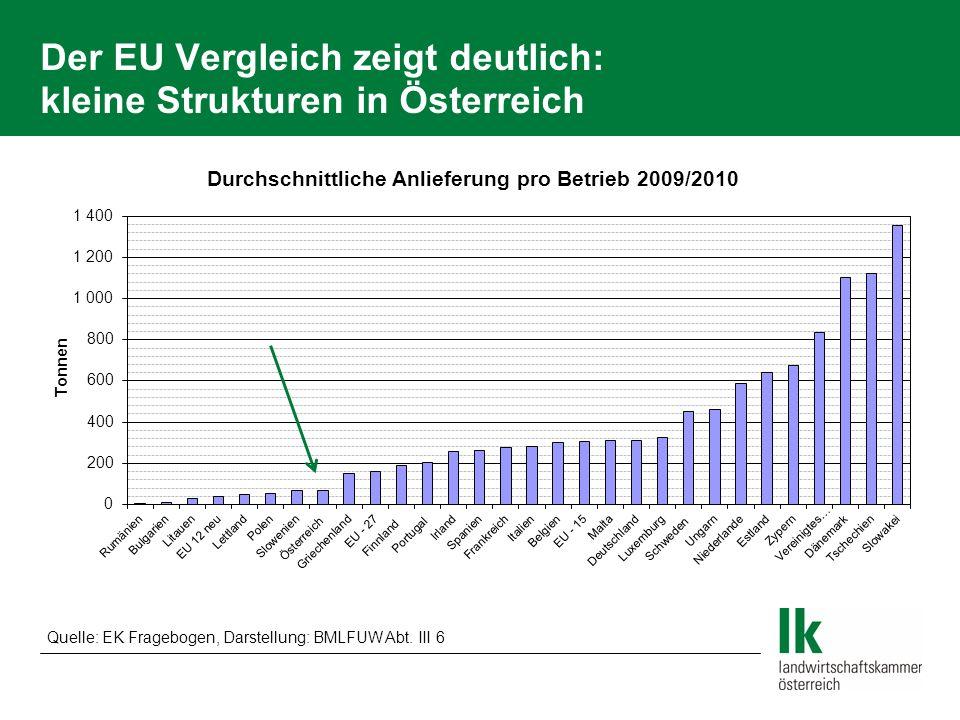 Der EU Vergleich zeigt deutlich: kleine Strukturen in Österreich