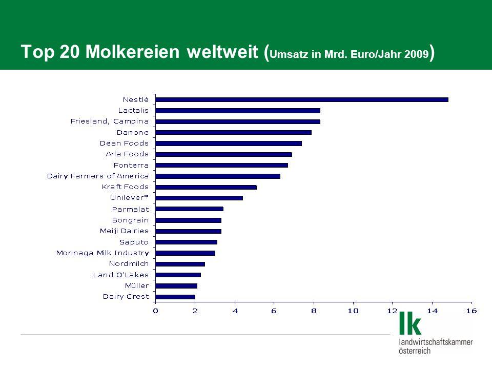 Top 20 Molkereien weltweit (Umsatz in Mrd. Euro/Jahr 2009)