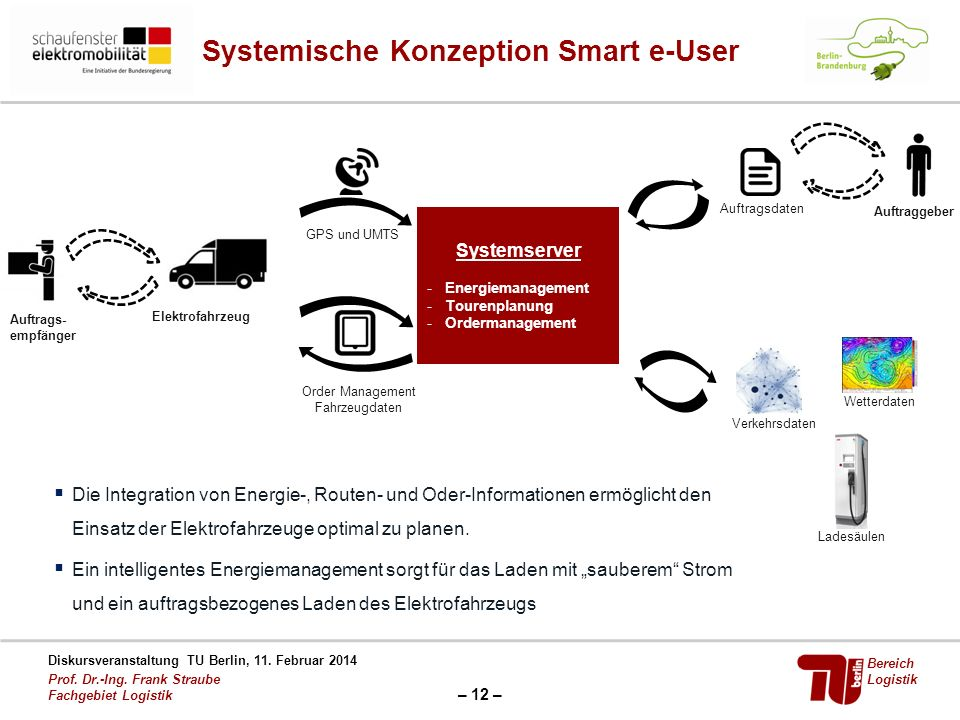 Systemische Konzeption Smart e-User