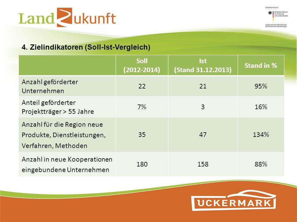 4. Zielindikatoren (Soll-Ist-Vergleich)