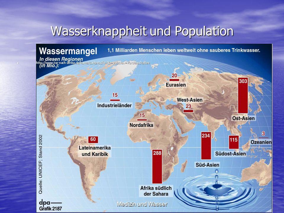 Wasserknappheit und Population