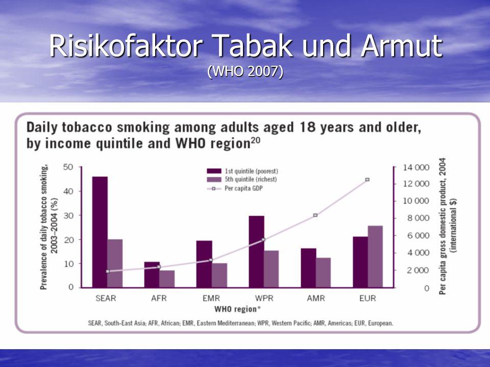 Risikofaktor Tabak und Armut (WHO 2007)