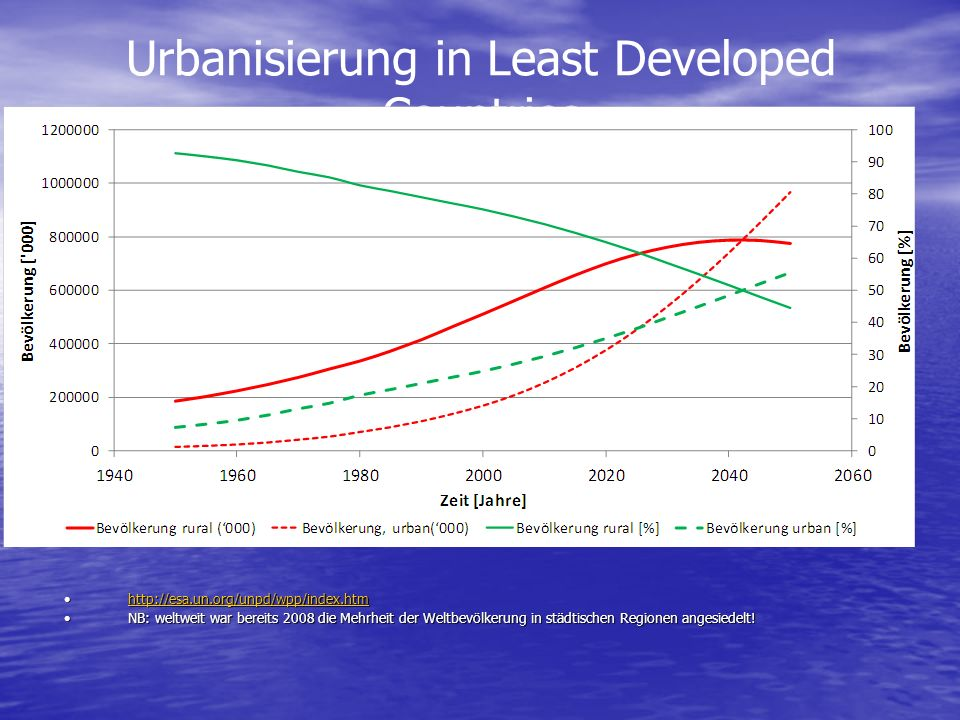 Urbanisierung in Least Developed Countries