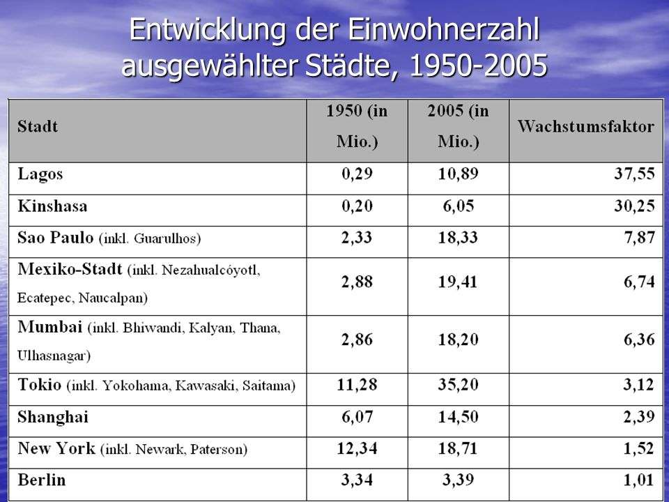 Entwicklung der Einwohnerzahl ausgewählter Städte, 1950-2005