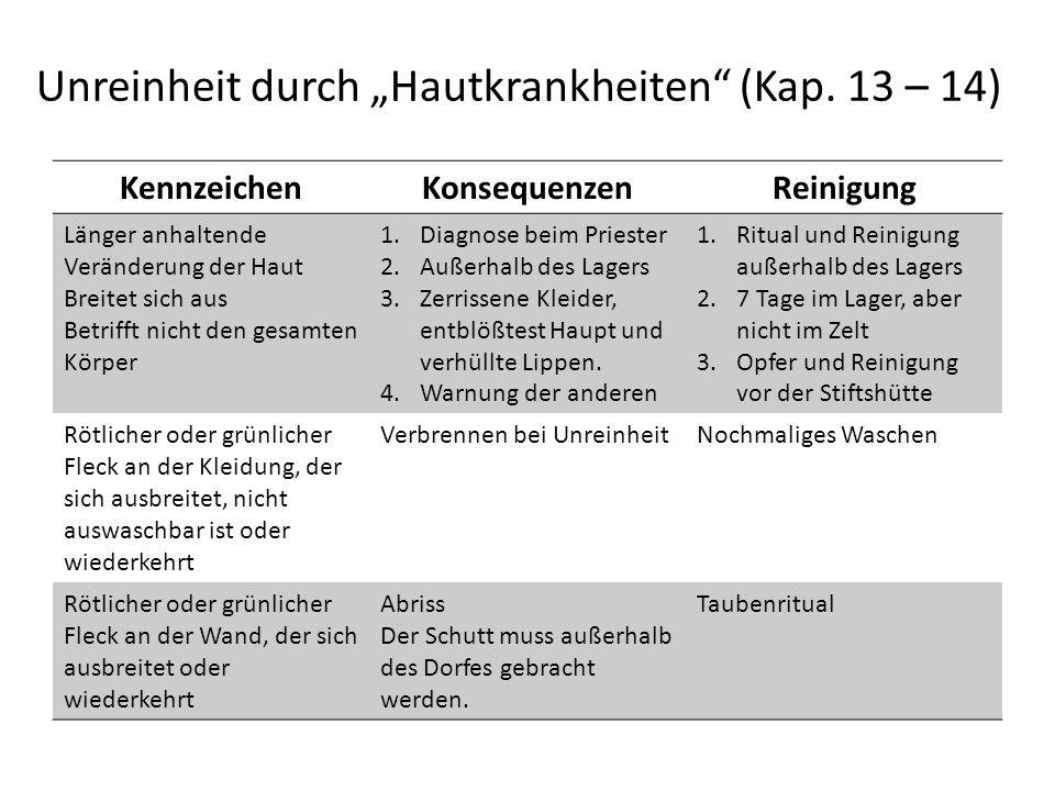 """Unreinheit durch """"Hautkrankheiten (Kap. 13 – 14)"""
