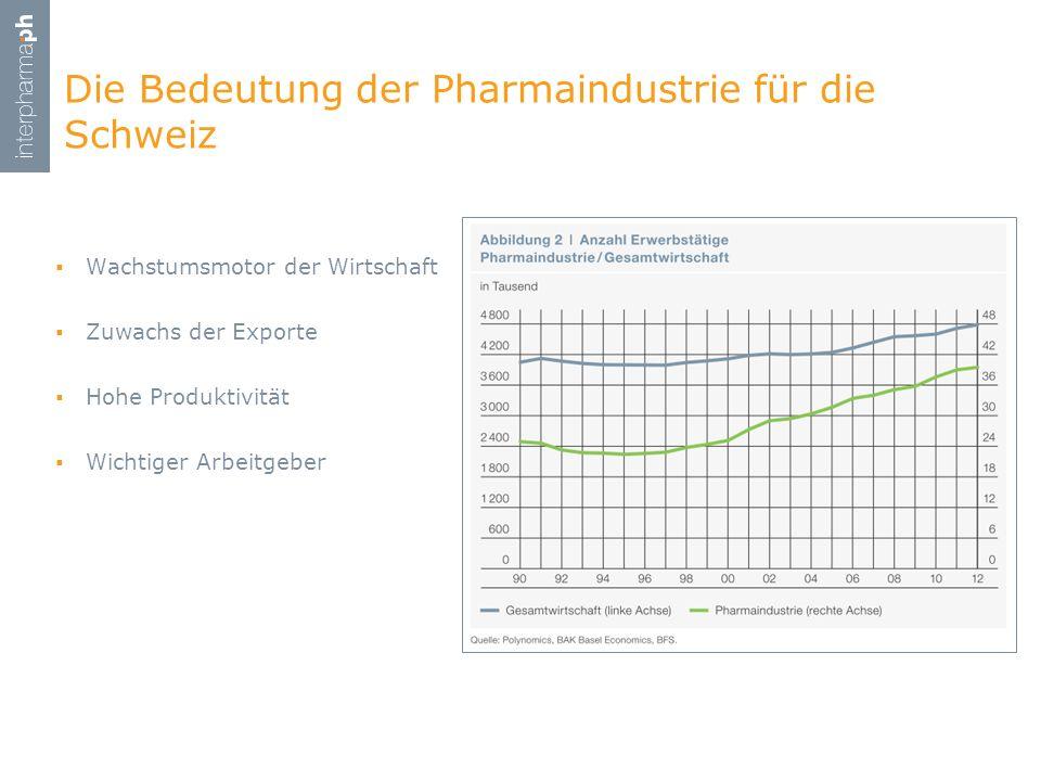Die Bedeutung der Pharmaindustrie für die Schweiz