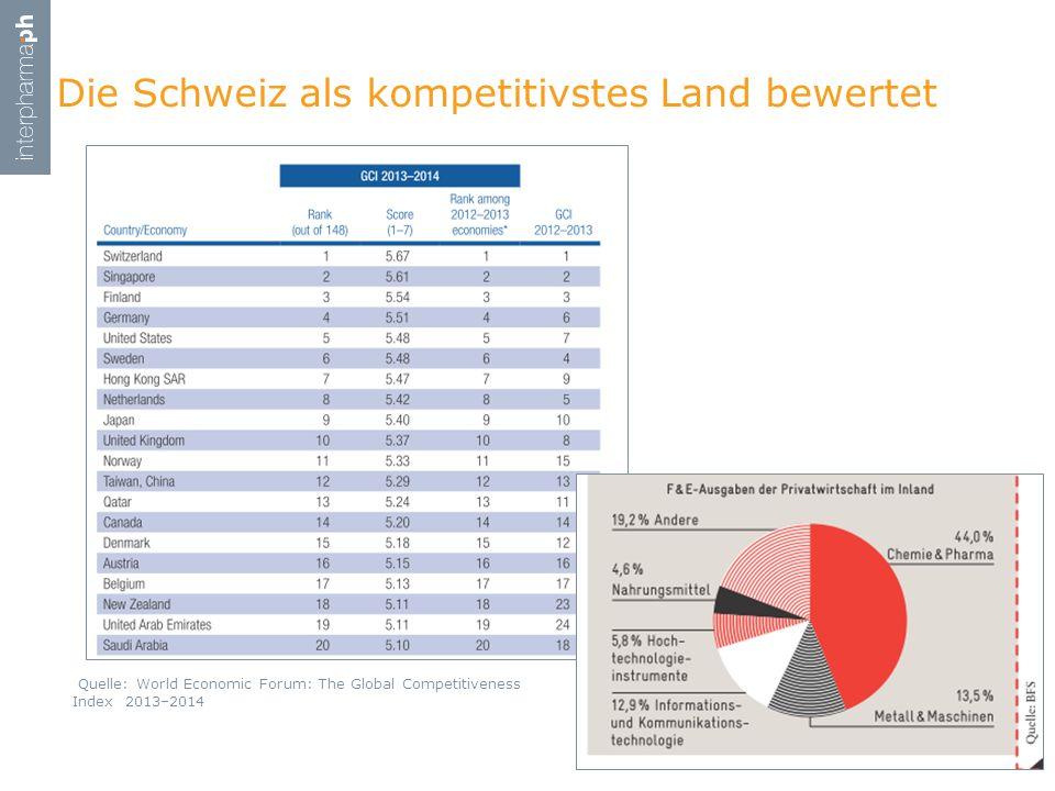 Die Schweiz als kompetitivstes Land bewertet