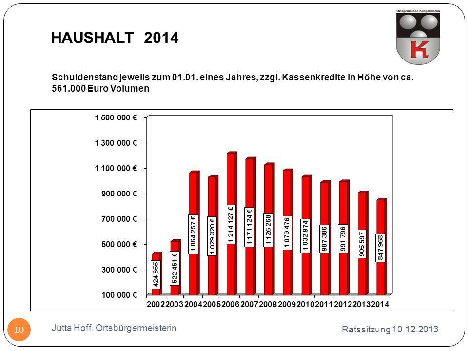 HAUSHALT 2014 Schuldenstand jeweils zum 01.01. eines Jahres, zzgl. Kassenkredite in Höhe von ca. 561.000 Euro Volumen.