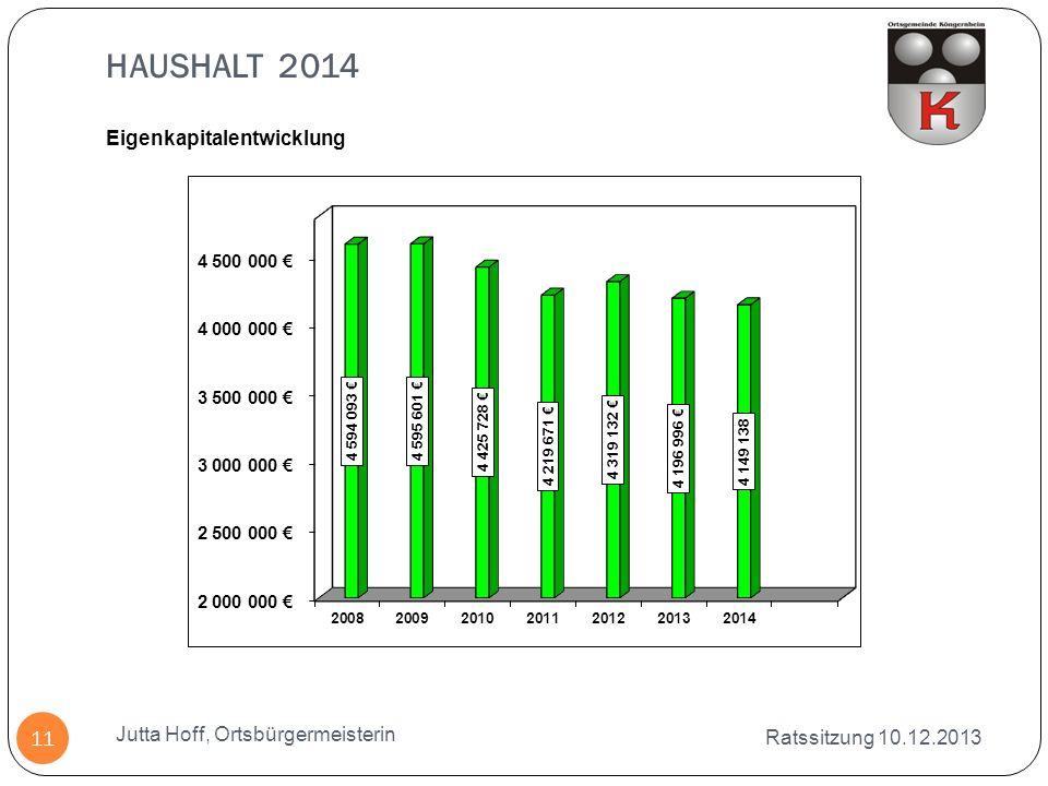 HAUSHALT 2014 Eigenkapitalentwicklung Jutta Hoff, Ortsbürgermeisterin