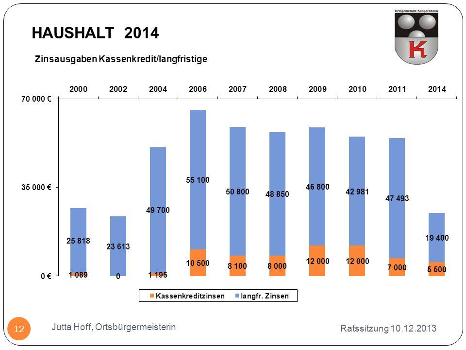 Zinsausgaben Kassenkredit/langfristige