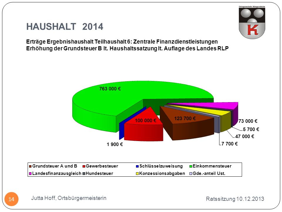 HAUSHALT 2014 Erträge Ergebnishaushalt Teilhaushalt 6: Zentrale Finanzdienstleistungen.