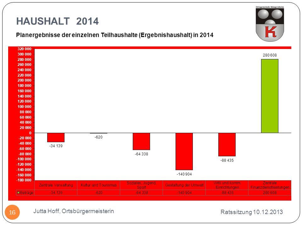 HAUSHALT 2014 Planergebnisse der einzelnen Teilhaushalte (Ergebnishaushalt) in 2014. Jutta Hoff, Ortsbürgermeisterin.