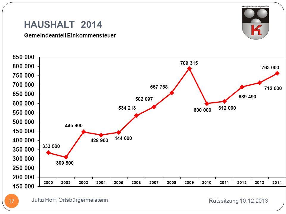 HAUSHALT 2014 Gemeindeanteil Einkommensteuer