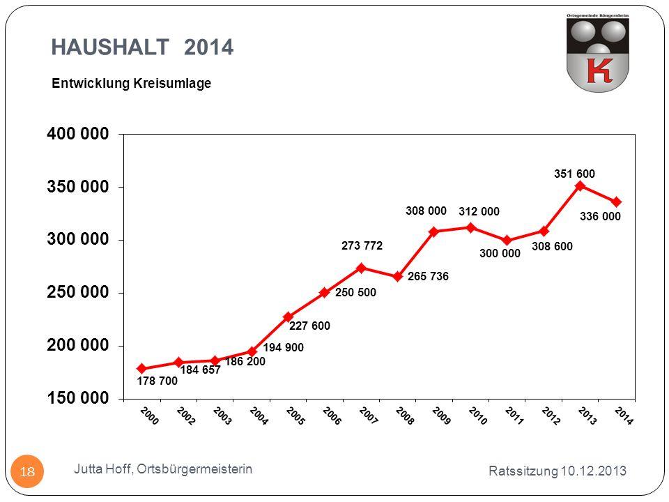HAUSHALT 2014 Entwicklung Kreisumlage Jutta Hoff, Ortsbürgermeisterin
