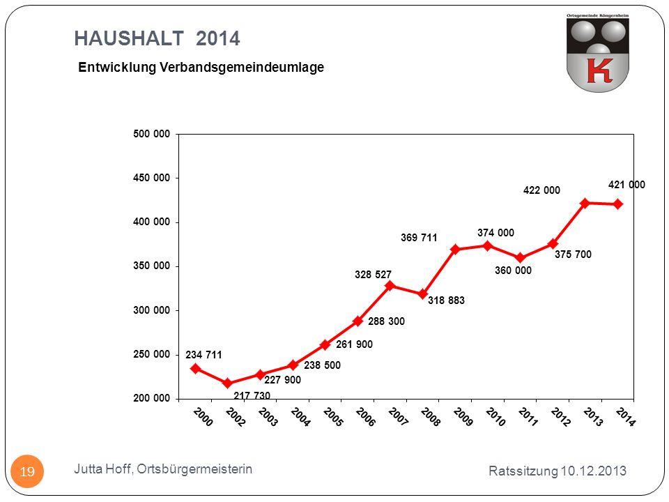 HAUSHALT 2014 Entwicklung Verbandsgemeindeumlage
