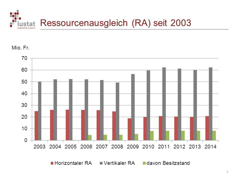 Ressourcenausgleich (RA) seit 2003