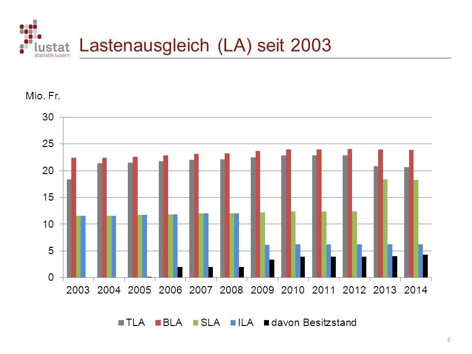 Lastenausgleich (LA) seit 2003