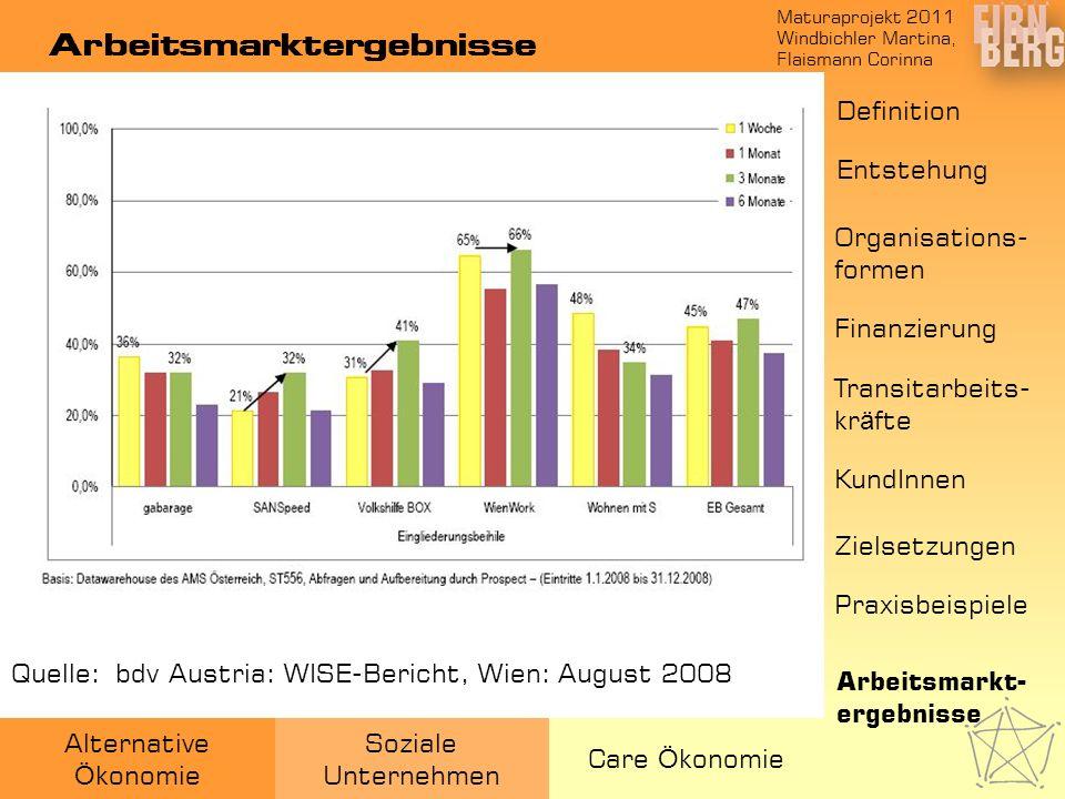 Arbeitsmarktergebnisse