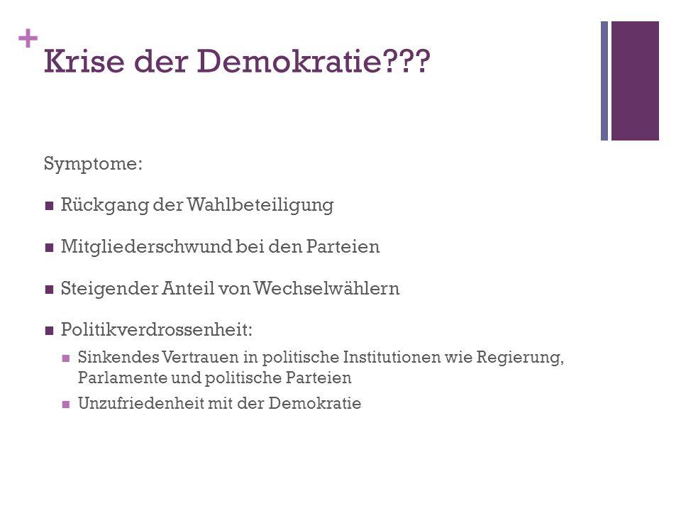 Krise der Demokratie Symptome: Rückgang der Wahlbeteiligung