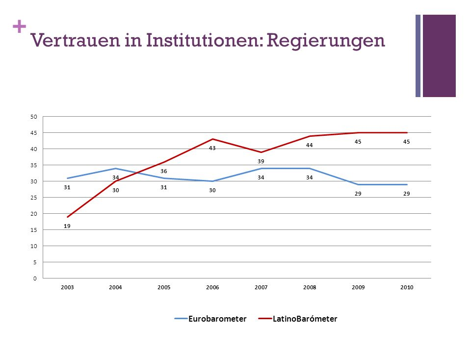 Vertrauen in Institutionen: Regierungen
