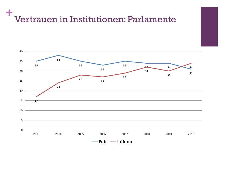 Vertrauen in Institutionen: Parlamente