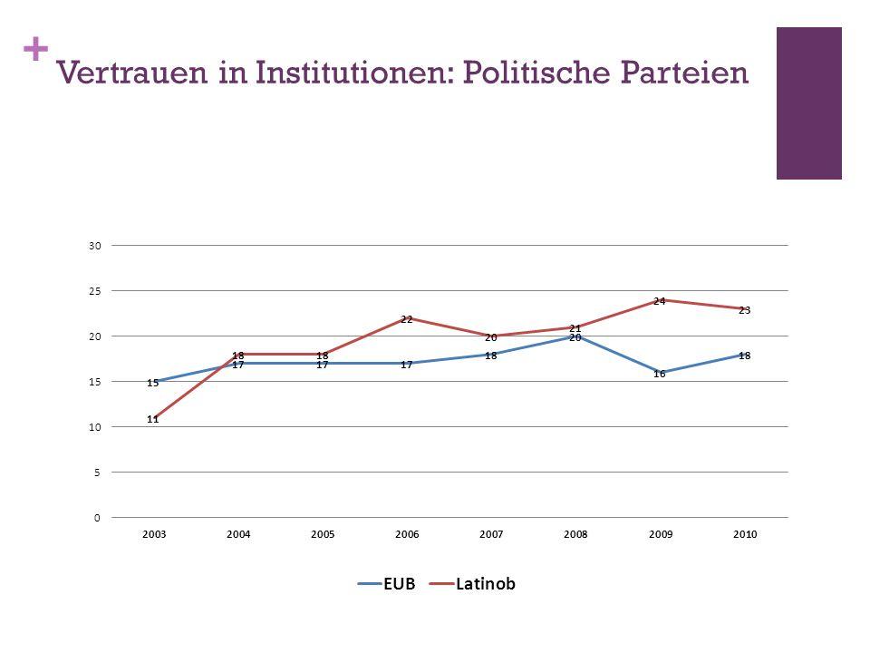 Vertrauen in Institutionen: Politische Parteien