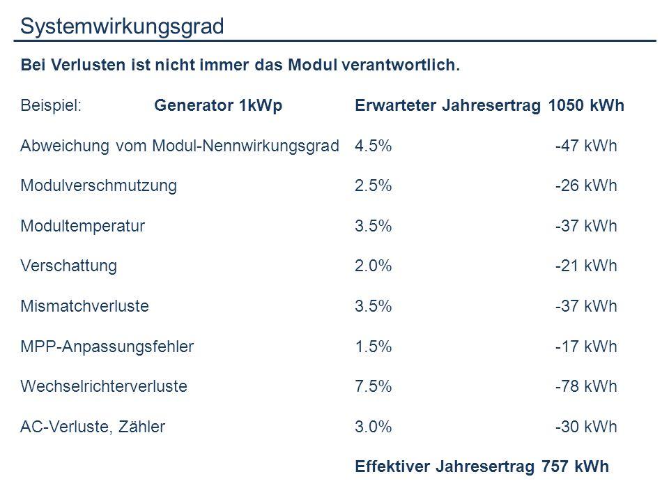 Systemwirkungsgrad Bei Verlusten ist nicht immer das Modul verantwortlich. Beispiel: Generator 1kWp Erwarteter Jahresertrag 1050 kWh.