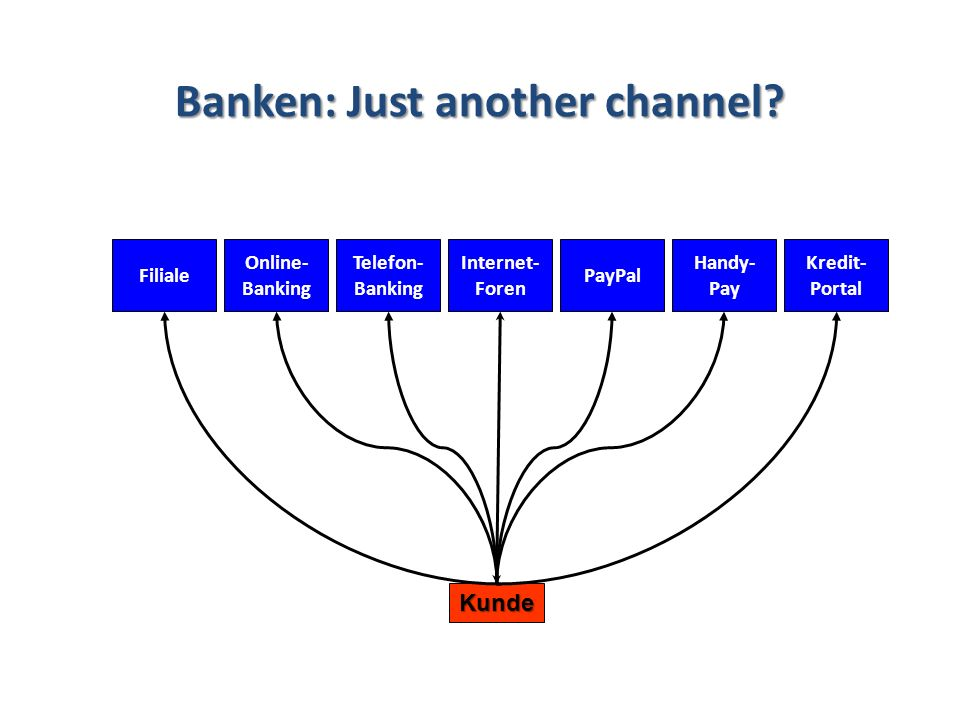 Banken: Just another channel