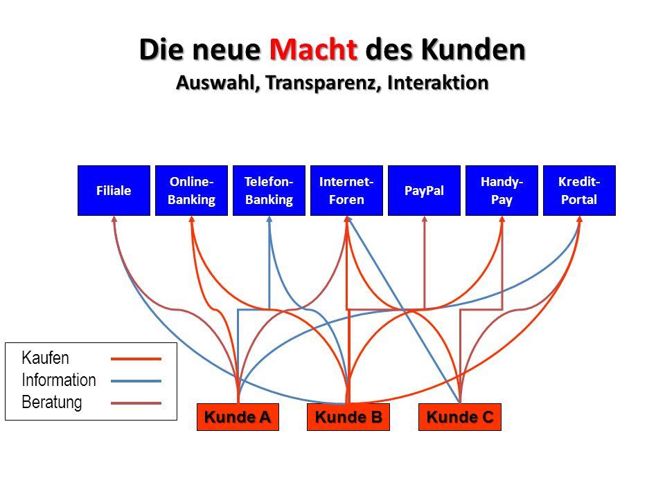 Die neue Macht des Kunden Auswahl, Transparenz, Interaktion