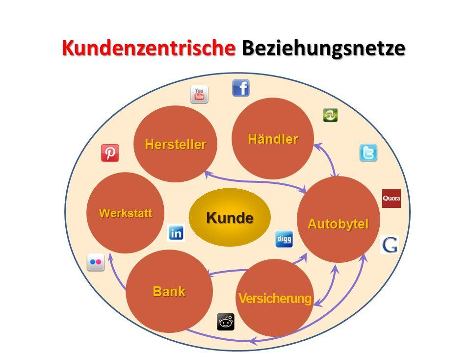 Kundenzentrische Beziehungsnetze