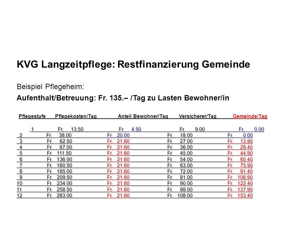 KVG Langzeitpflege: Restfinanzierung Gemeinde