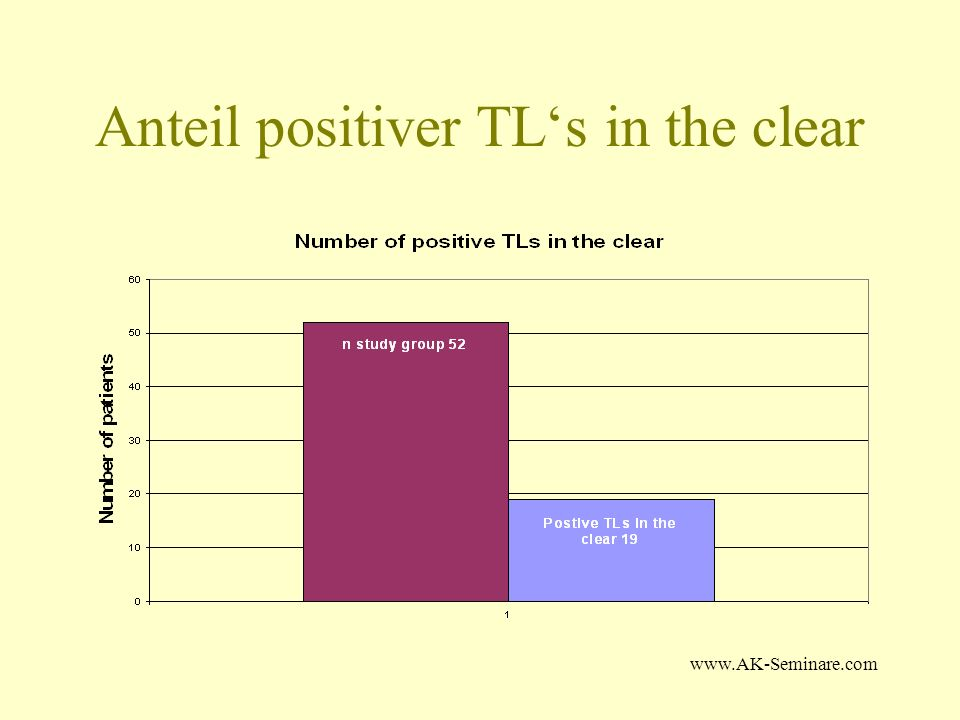 Anteil positiver TL's in the clear