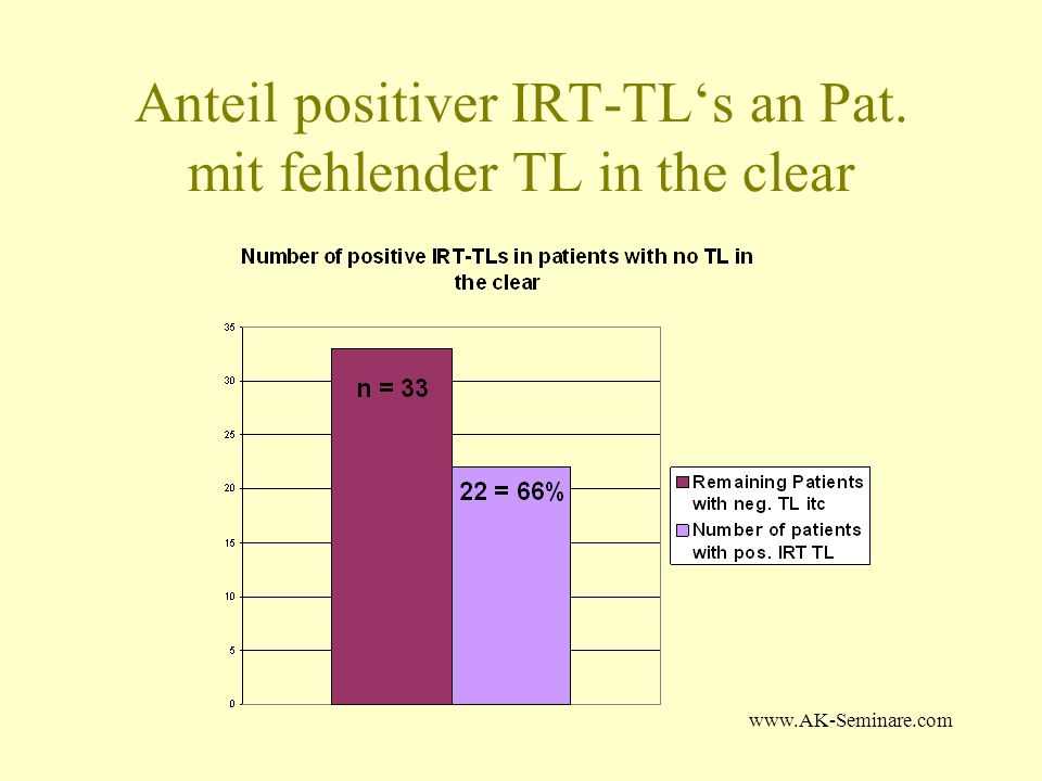 Anteil positiver IRT-TL's an Pat. mit fehlender TL in the clear