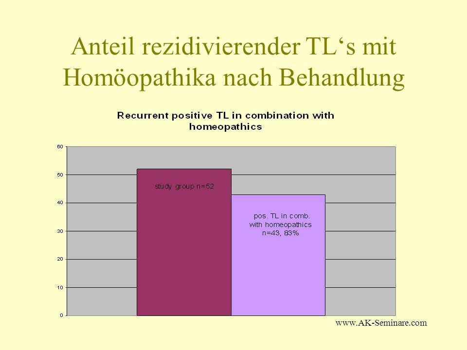 Anteil rezidivierender TL's mit Homöopathika nach Behandlung
