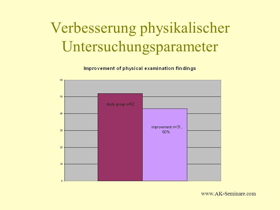 Verbesserung physikalischer Untersuchungsparameter