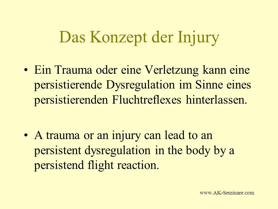 Das Konzept der Injury