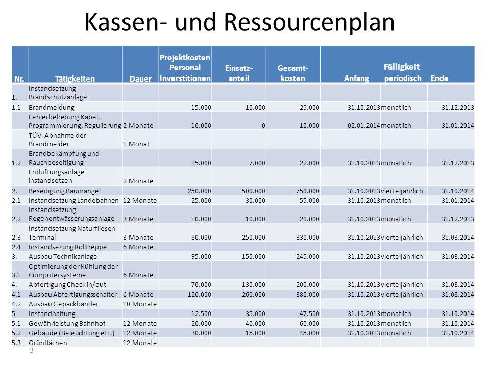 Kassen- und Ressourcenplan