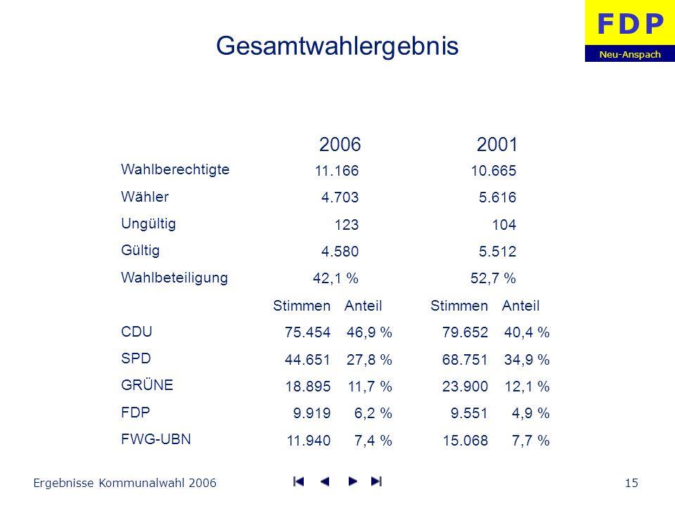 Gesamtwahlergebnis 2006 2001 Wahlberechtigte Wähler Ungültig Gültig