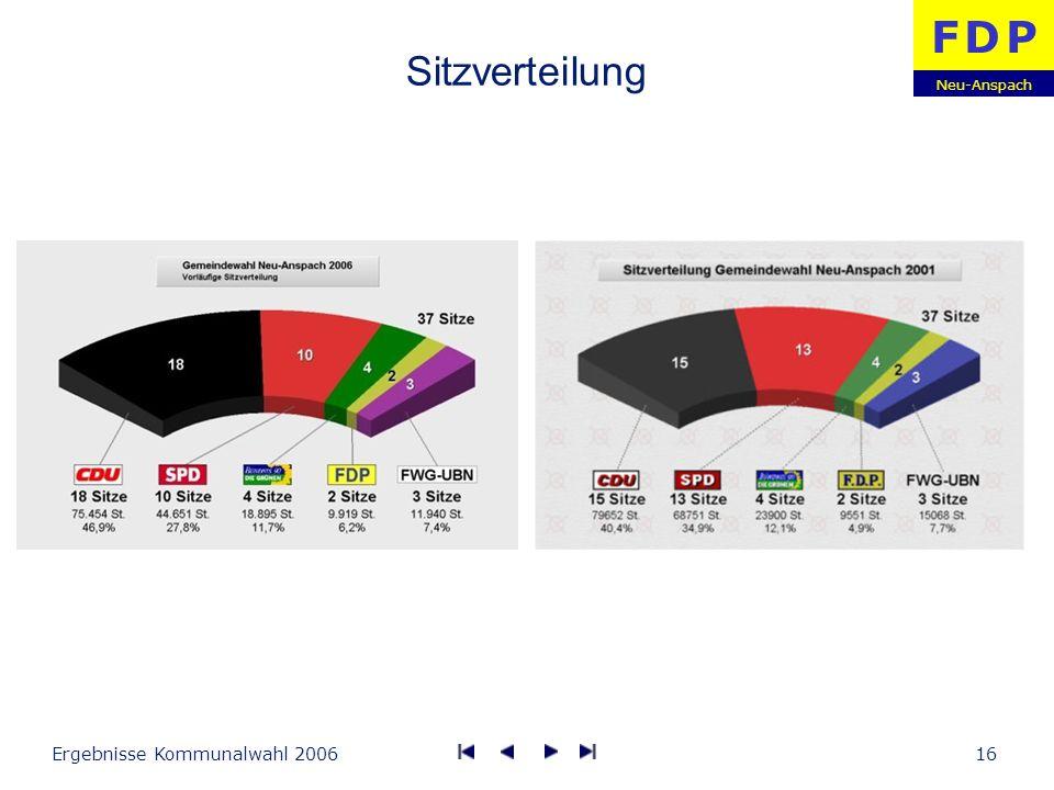 Sitzverteilung Ergebnisse Kommunalwahl 2006