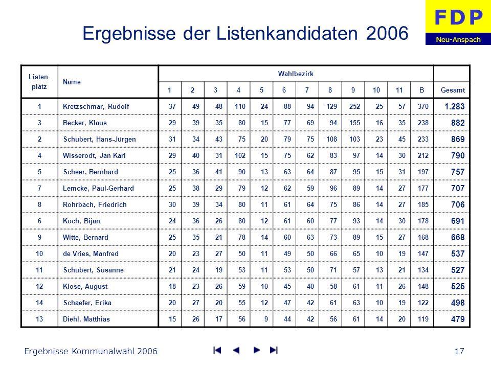 Ergebnisse der Listenkandidaten 2006