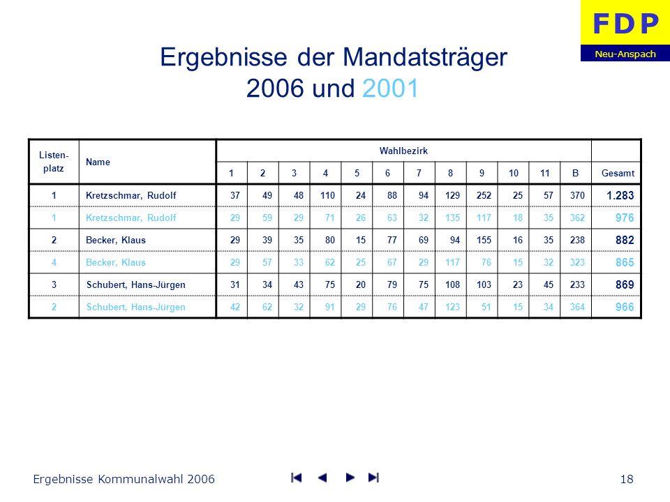 Ergebnisse der Mandatsträger 2006 und 2001