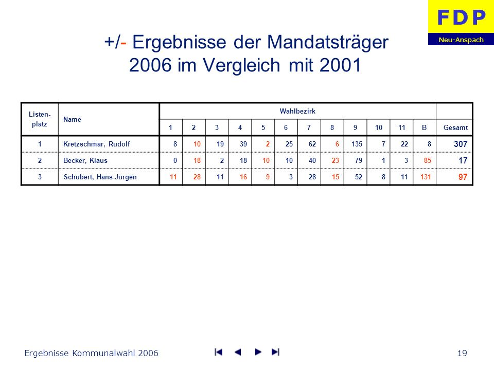 +/- Ergebnisse der Mandatsträger 2006 im Vergleich mit 2001