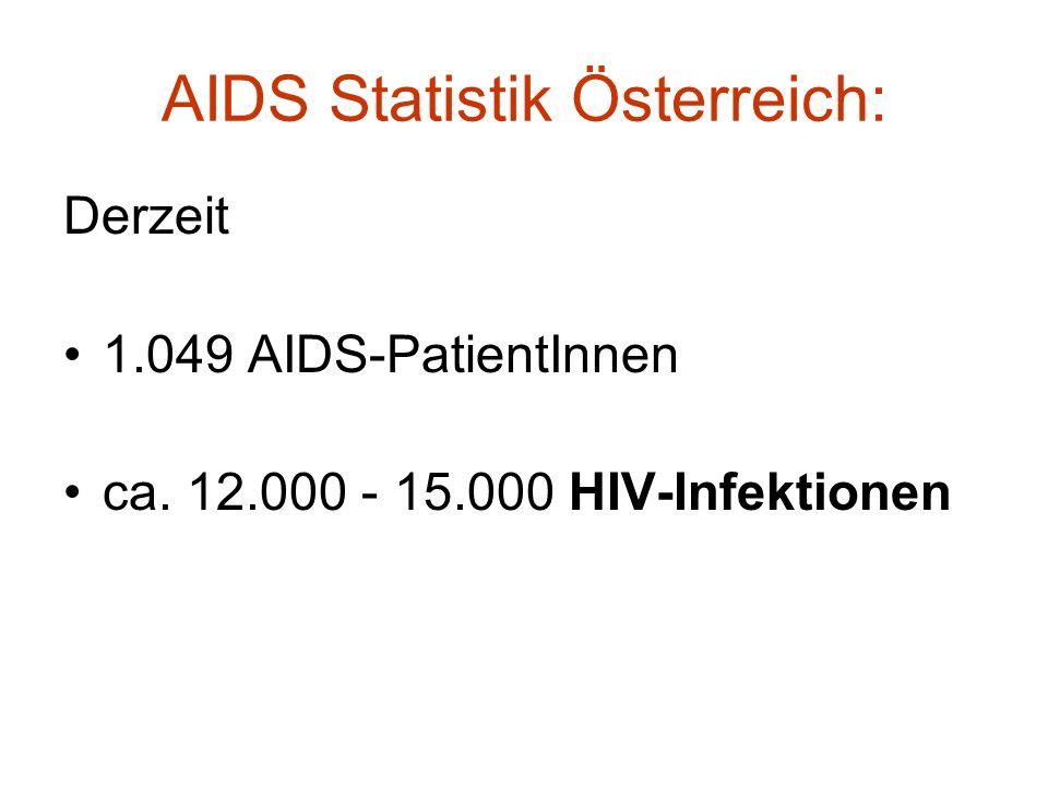 AIDS Statistik Österreich: