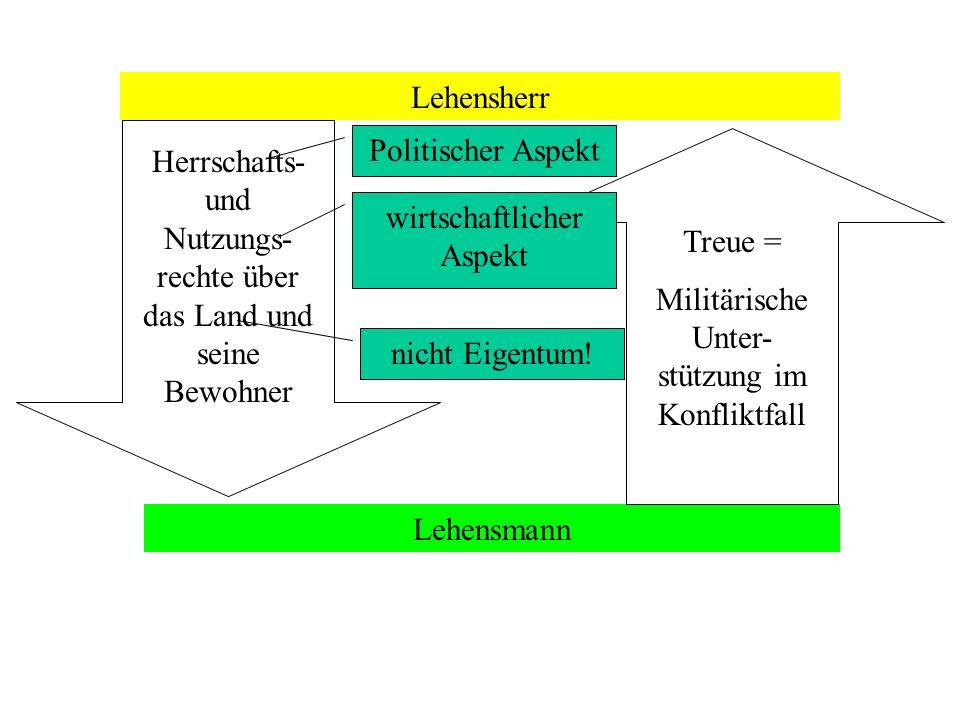 Herrschafts- und Nutzungs-rechte über das Land und seine Bewohner