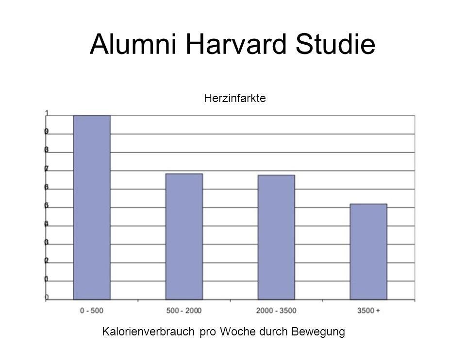 Alumni Harvard Studie Herzinfarkte