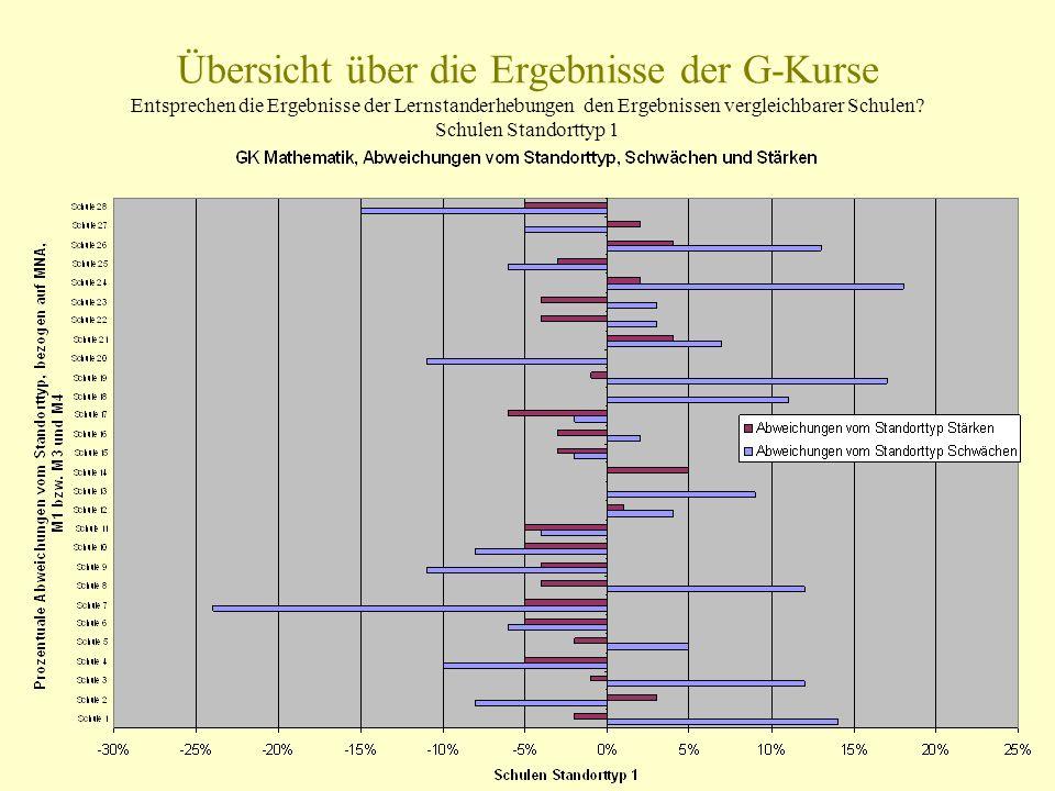 Übersicht über die Ergebnisse der G-Kurse Entsprechen die Ergebnisse der Lernstanderhebungen den Ergebnissen vergleichbarer Schulen.